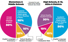 Klein High School Rated High by Accountability System