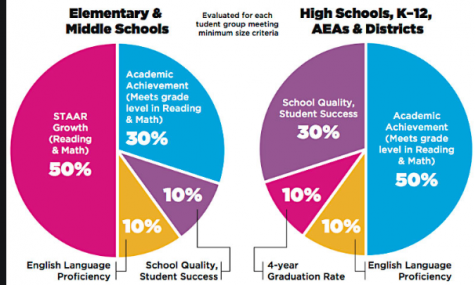 This graph displays how TEA grades elementary and middle schools differently from high schools.